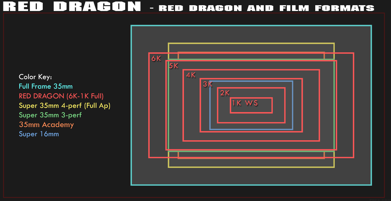RED Dragon Film Format