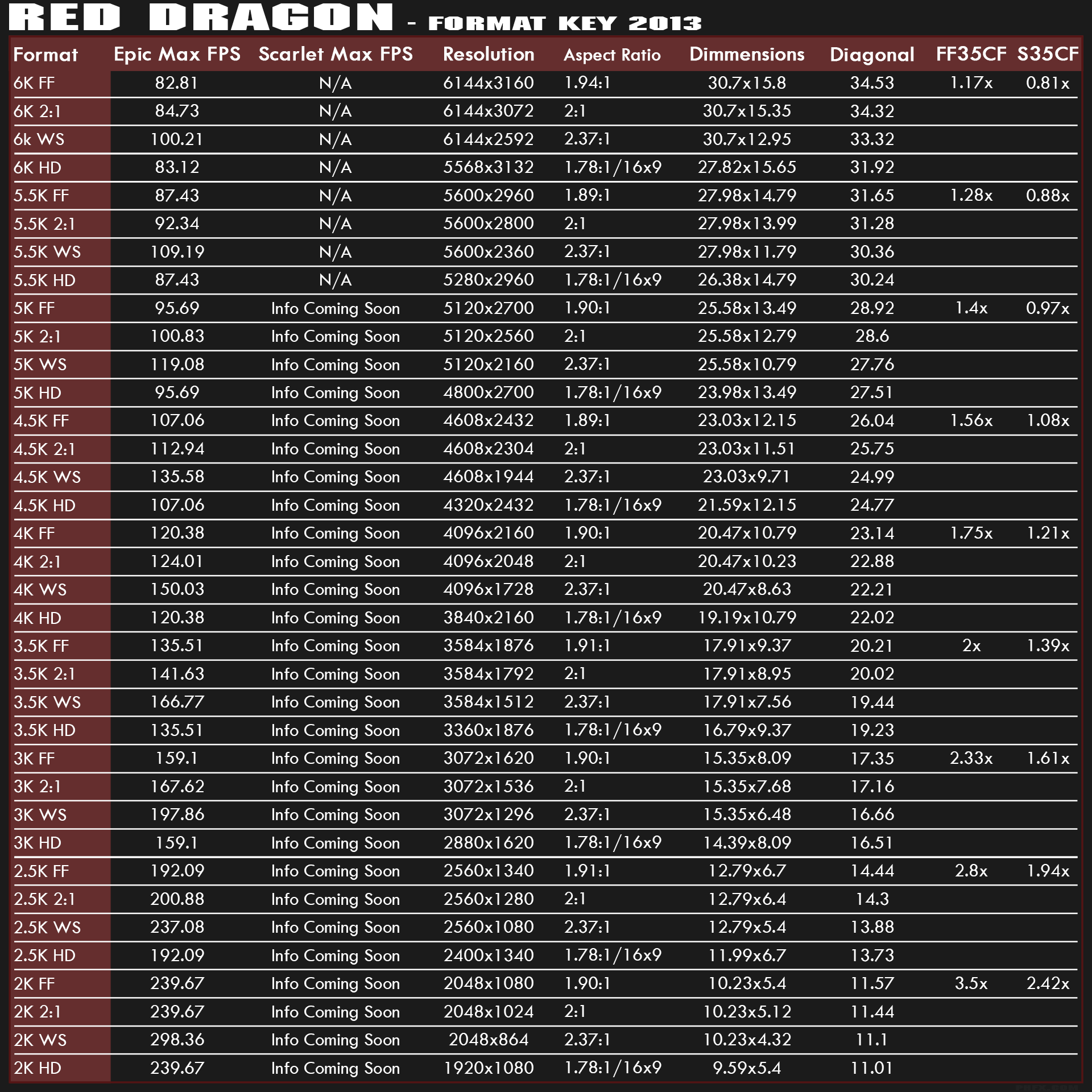 RED Dragon 6K Pixel Dimensions