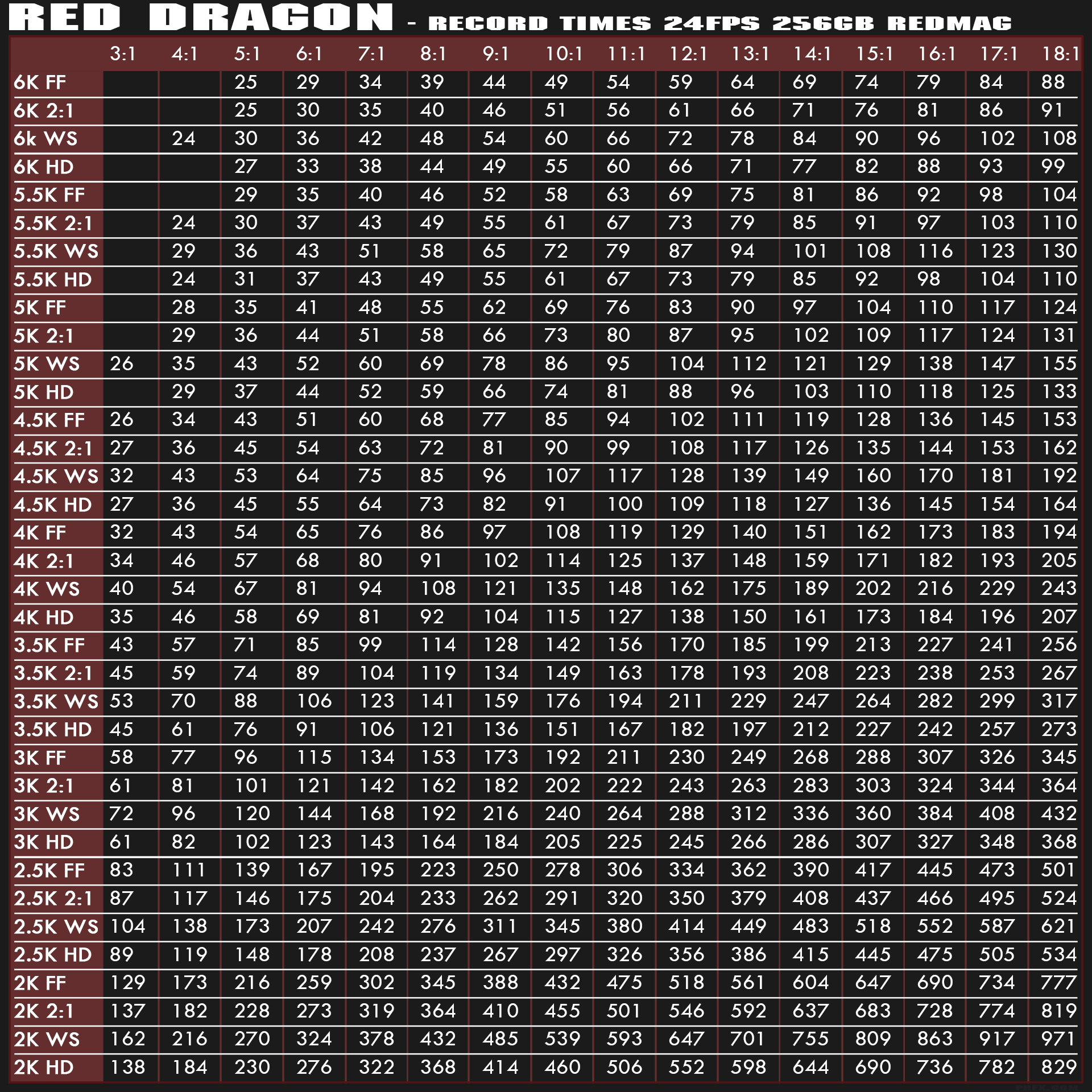 RED Dragon Record Times